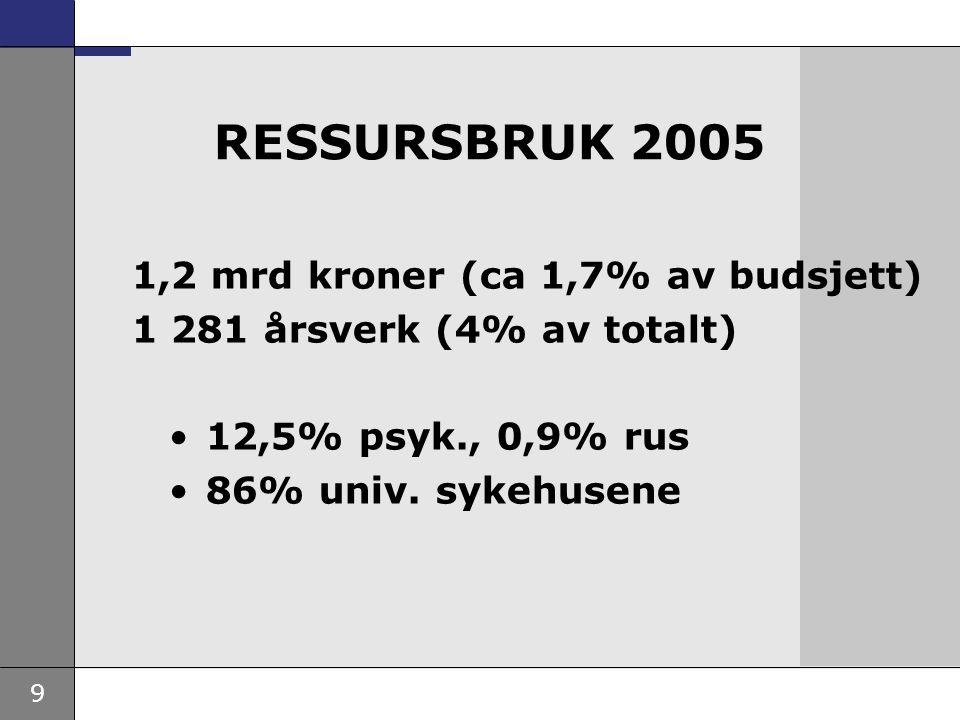 9 RESSURSBRUK 2005 1,2 mrd kroner (ca 1,7% av budsjett) 1 281 årsverk (4% av totalt) 12,5% psyk., 0,9% rus 86% univ. sykehusene