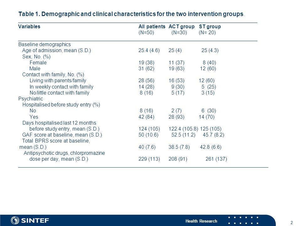 Health Research 13 ACT: Strategier som fremmer bedring Ferdighetstrening, samarbeid mht målsettinger og utvikle individuell plan, sterk relasjon mellom behandlere og pasient, hjelp med å ordne bolig, gi veiledning og rådgivning (Anthony, 2003).