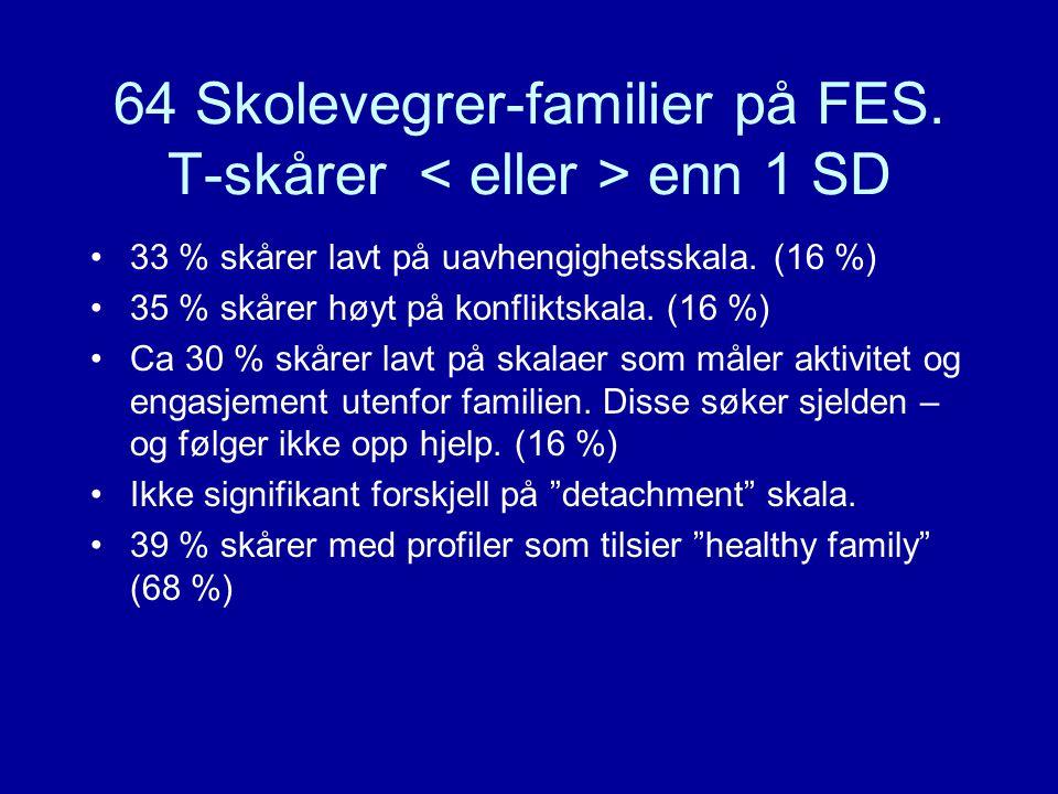 64 Skolevegrer-familier på FES. T-skårer enn 1 SD 33 % skårer lavt på uavhengighetsskala. (16 %) 35 % skårer høyt på konfliktskala. (16 %) Ca 30 % skå