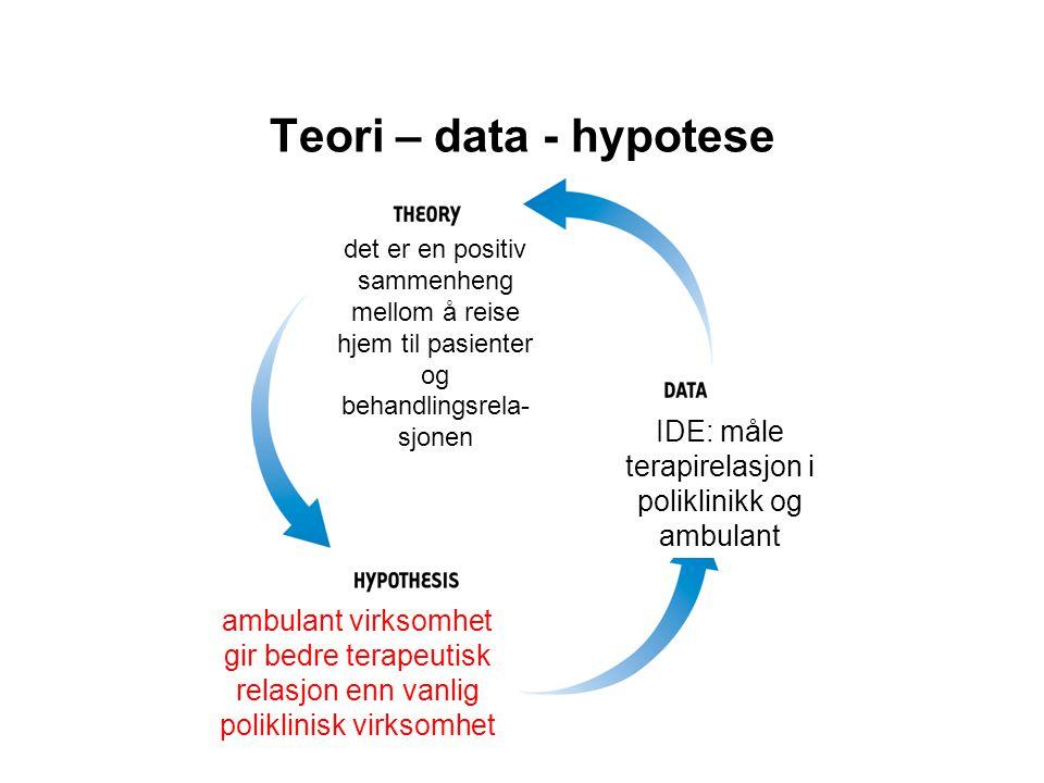 Teori – data - hypotese det er en positiv sammenheng mellom å reise hjem til pasienter og behandlingsrela- sjonen IDE: måle terapirelasjon i poliklini