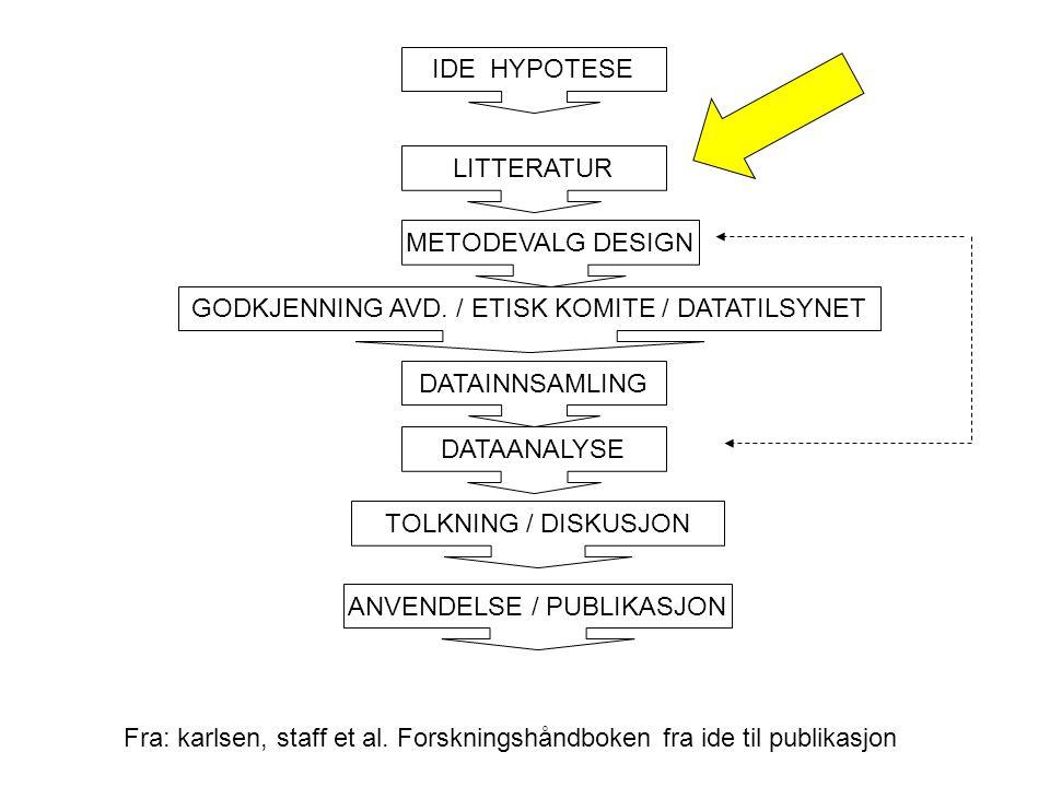 IDE HYPOTESE LITTERATUR METODEVALG DESIGN GODKJENNING AVD. / ETISK KOMITE / DATATILSYNET DATAINNSAMLING DATAANALYSE ANVENDELSE / PUBLIKASJON TOLKNING