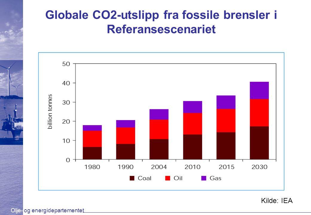 Olje- og energidepartementet Globale CO2-utslipp fra fossile brensler i Referansescenariet Kilde: IEA