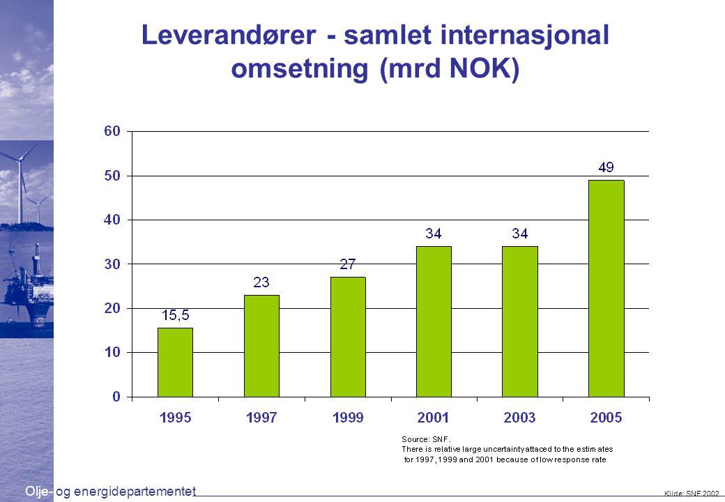 Olje- og energidepartementet Leverandører - samlet internasjonal omsetning (mrd NOK) Kilde: SNF 2002 Objective: