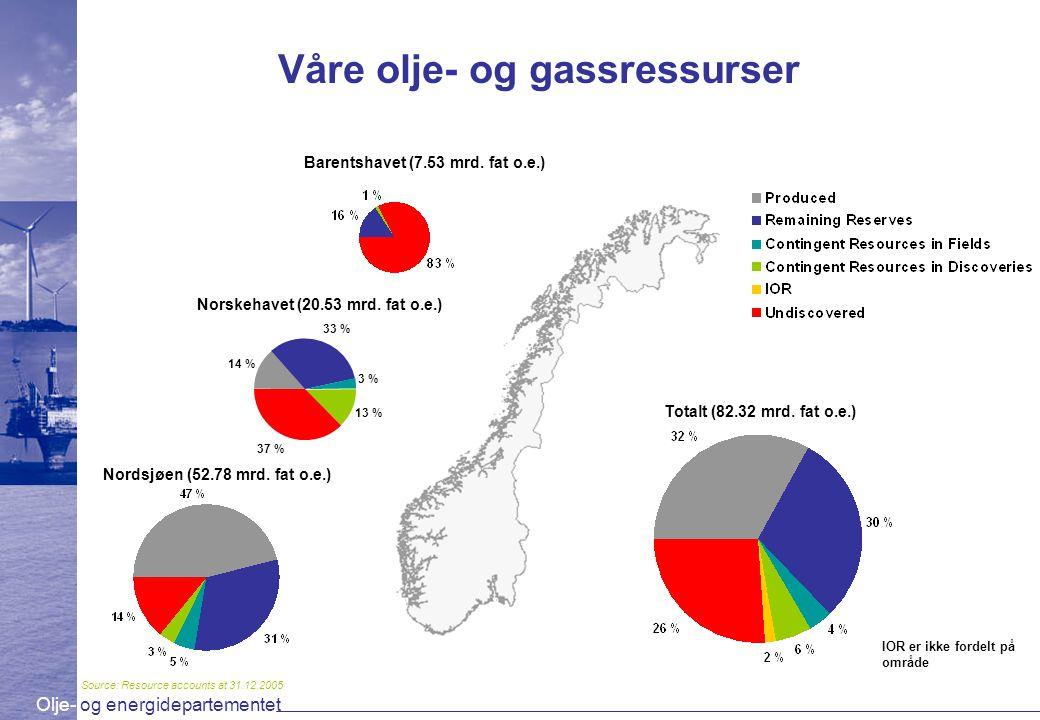 Olje- og energidepartementet IOR er ikke fordelt på område Våre olje- og gassressurser Totalt (82.32 mrd. fat o.e.) Nordsjøen (52.78 mrd. fat o.e.) No