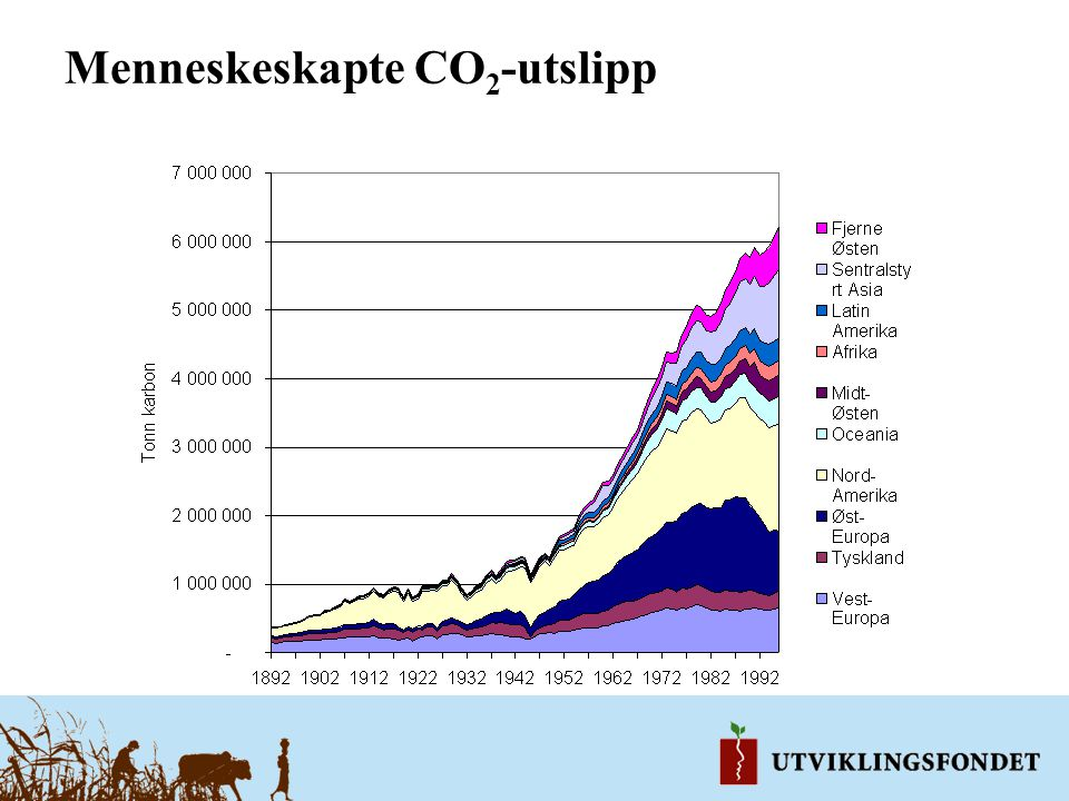 Menneskeskapte CO 2 -utslipp