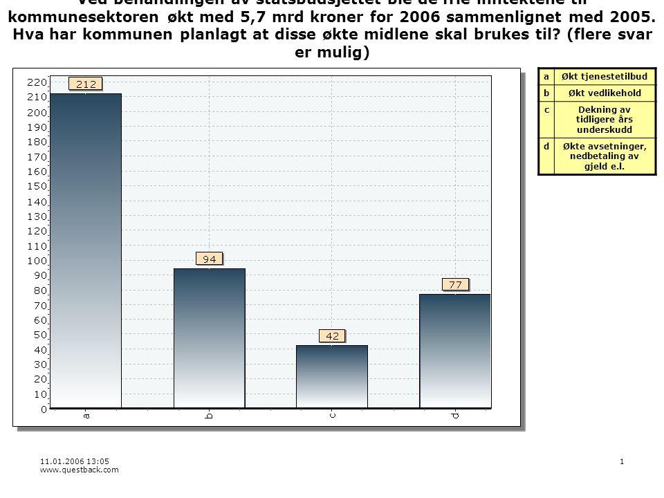 11.01.2006 13:05 www.questback.com 1 Ved behandlingen av statsbudsjettet ble de frie inntektene til kommunesektoren økt med 5,7 mrd kroner for 2006 sammenlignet med 2005.
