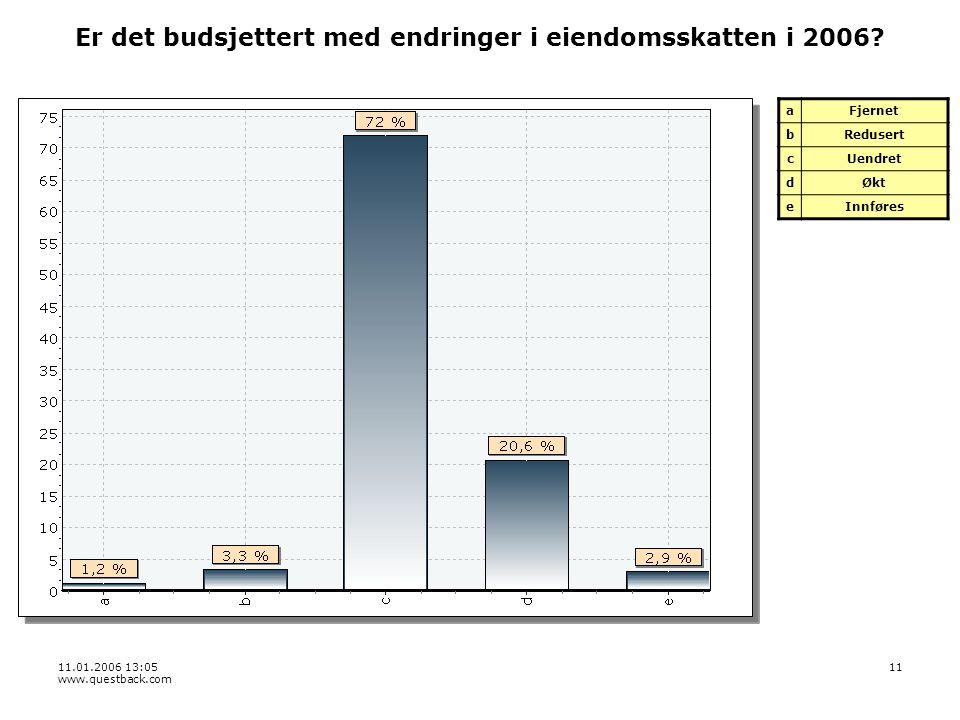 11.01.2006 13:05 www.questback.com 11 Er det budsjettert med endringer i eiendomsskatten i 2006.