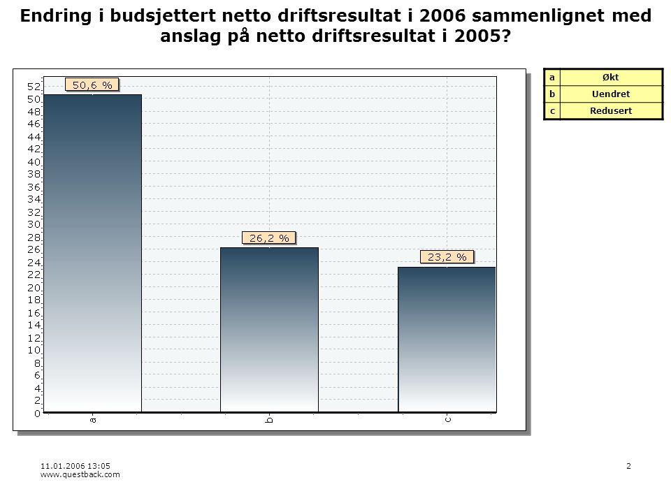 11.01.2006 13:05 www.questback.com 3 Hvilken endring er det budsjettert med på barnehageområdet i 2006 sammenlignet med faktisk tjenestetilbud for 2005.