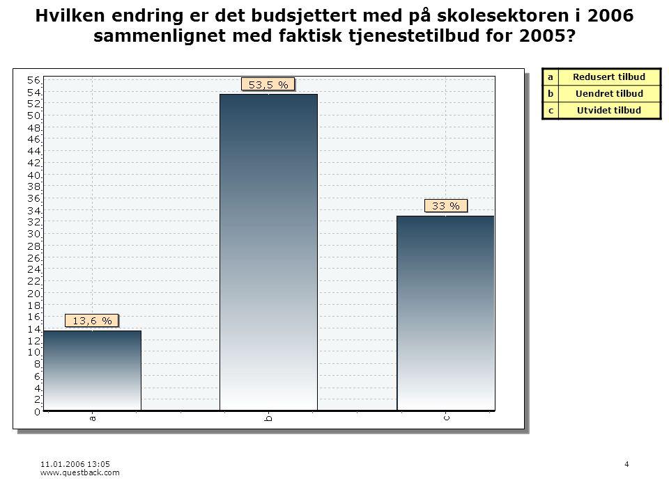 11.01.2006 13:05 www.questback.com 4 Hvilken endring er det budsjettert med på skolesektoren i 2006 sammenlignet med faktisk tjenestetilbud for 2005.