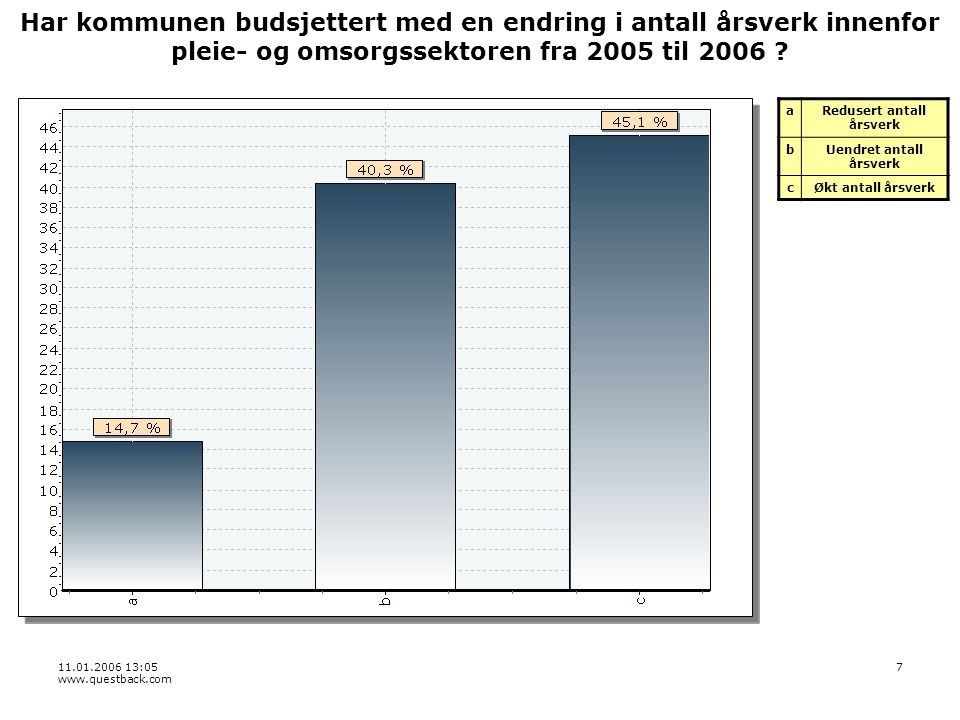 11.01.2006 13:05 www.questback.com 7 Har kommunen budsjettert med en endring i antall årsverk innenfor pleie- og omsorgssektoren fra 2005 til 2006 .