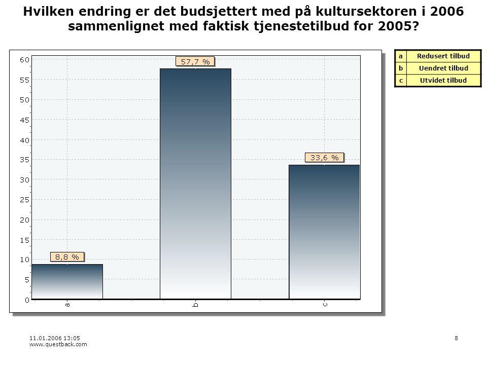 11.01.2006 13:05 www.questback.com 8 Hvilken endring er det budsjettert med på kultursektoren i 2006 sammenlignet med faktisk tjenestetilbud for 2005.
