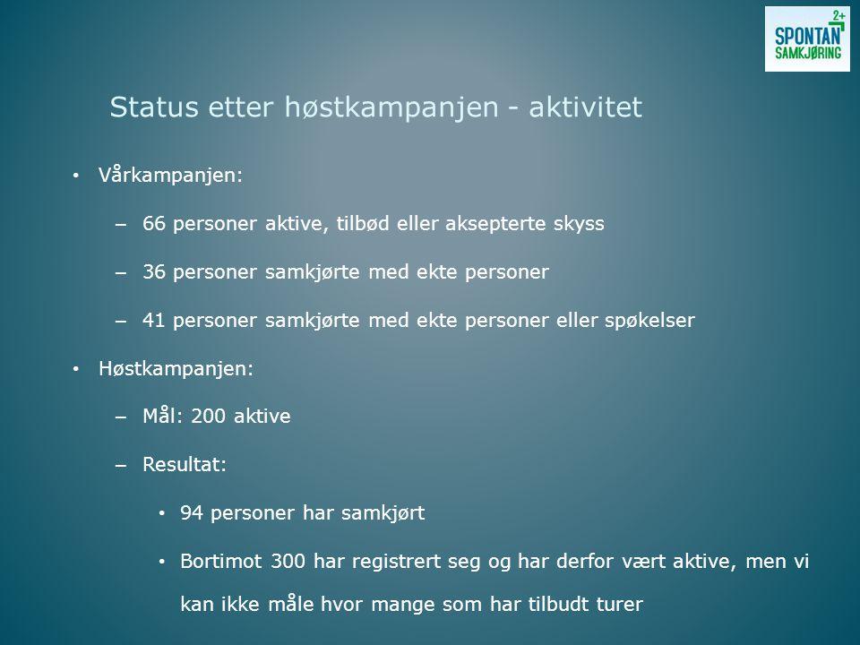 Vårkampanjen: – 66 personer aktive, tilbød eller aksepterte skyss – 36 personer samkjørte med ekte personer – 41 personer samkjørte med ekte personer