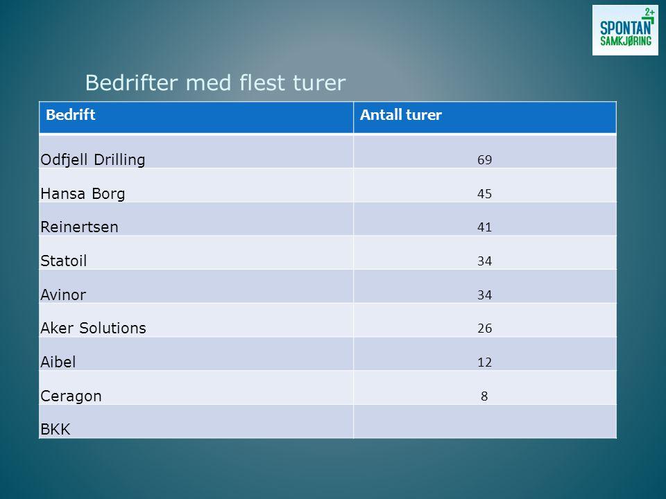 Bedrifter med flest turer BedriftAntall turer Odfjell Drilling 69 Hansa Borg 45 Reinertsen 41 Statoil 34 Avinor 34 Aker Solutions 26 Aibel 12 Ceragon 8 BKK