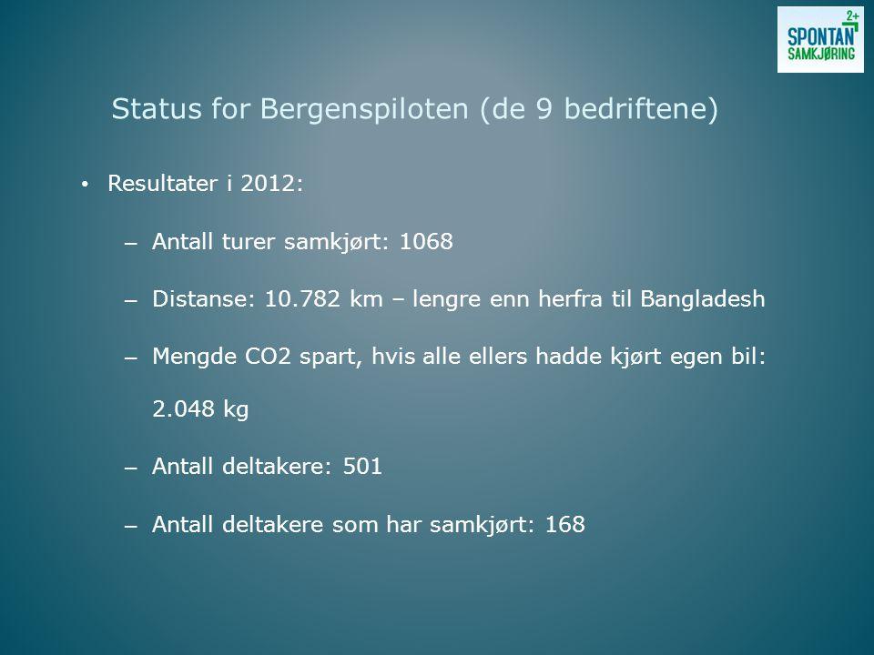 Resultater i 2012: – Antall turer samkjørt: 1068 – Distanse: 10.782 km – lengre enn herfra til Bangladesh – Mengde CO2 spart, hvis alle ellers hadde kjørt egen bil: 2.048 kg – Antall deltakere: 501 – Antall deltakere som har samkjørt: 168 Status for Bergenspiloten (de 9 bedriftene)