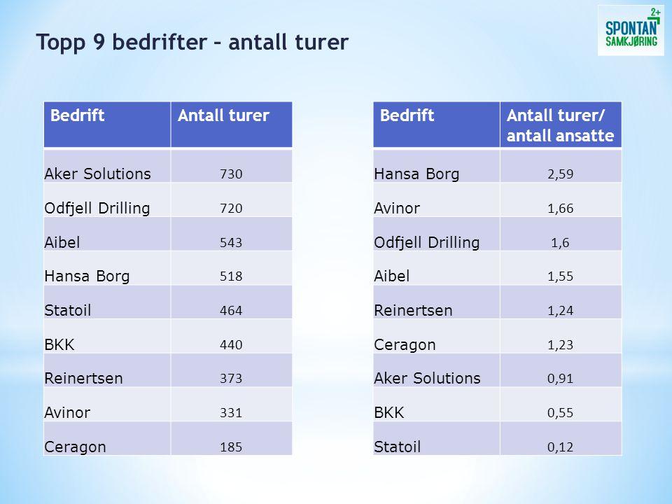 BedriftAntall turer Aker Solutions 730 Odfjell Drilling 720 Aibel 543 Hansa Borg 518 Statoil 464 BKK 440 Reinertsen 373 Avinor 331 Ceragon 185 Topp 9