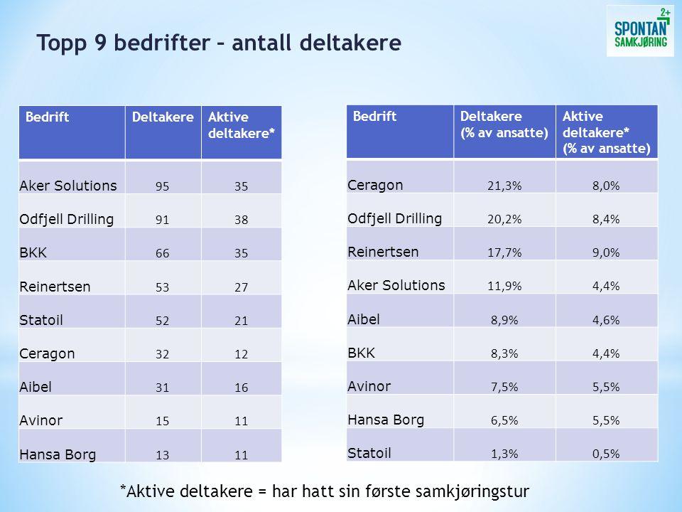 BedriftDeltakere Aibel 8 Aker Solutions 7 Avinor 6 BKK 9 Ceragon 4 Hansa Borg 8 Odfjell Drilling 6 Reinertsen 9 Statoil 7 TOTAL 64 Antall samkjørere med minst 6 turer i februar