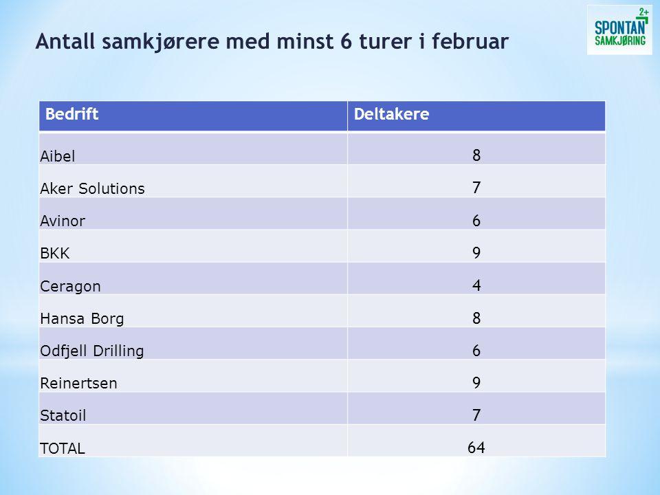 BedriftDeltakere Aibel 8 Aker Solutions 7 Avinor 6 BKK 9 Ceragon 4 Hansa Borg 8 Odfjell Drilling 6 Reinertsen 9 Statoil 7 TOTAL 64 Antall samkjørere m