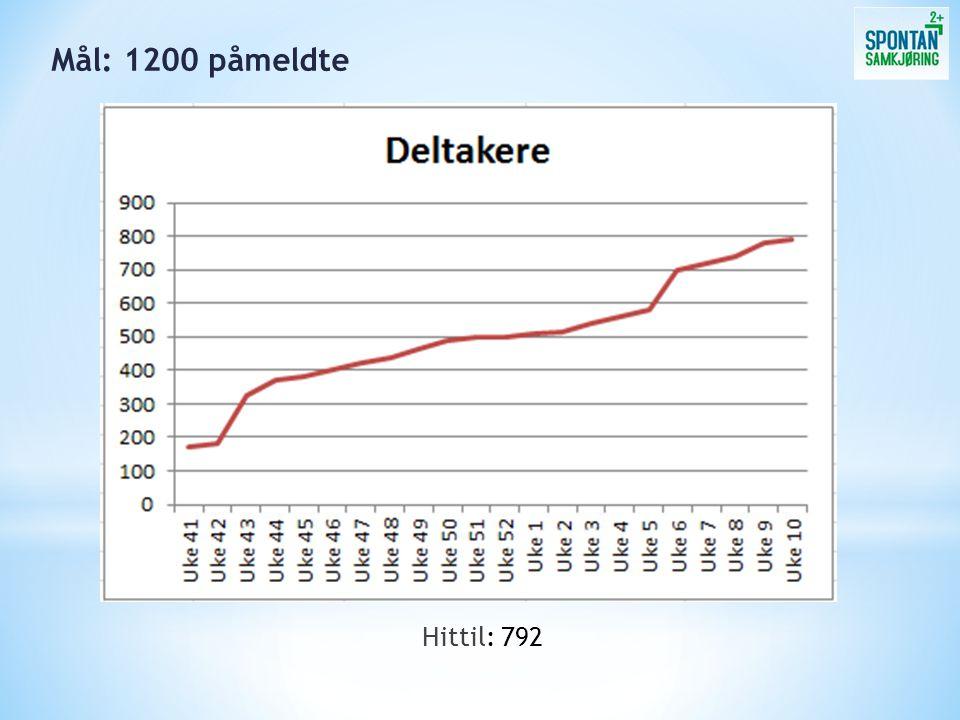 I 2013 har våre deltakere samkjørt lenger enn Kokstad i Bergen – Kokstad i Sør-Afrika!