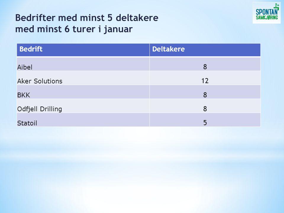 BedriftDeltakere Aibel 8 Aker Solutions 12 BKK 8 Odfjell Drilling 8 Statoil 5 Bedrifter med minst 5 deltakere med minst 6 turer i januar