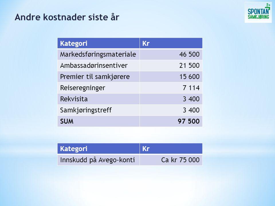 Andre kostnader siste år KategoriKr Markedsføringsmateriale46 500 Ambassadørinsentiver21 500 Premier til samkjørere15 600 Reiseregninger7 114 Rekvisit