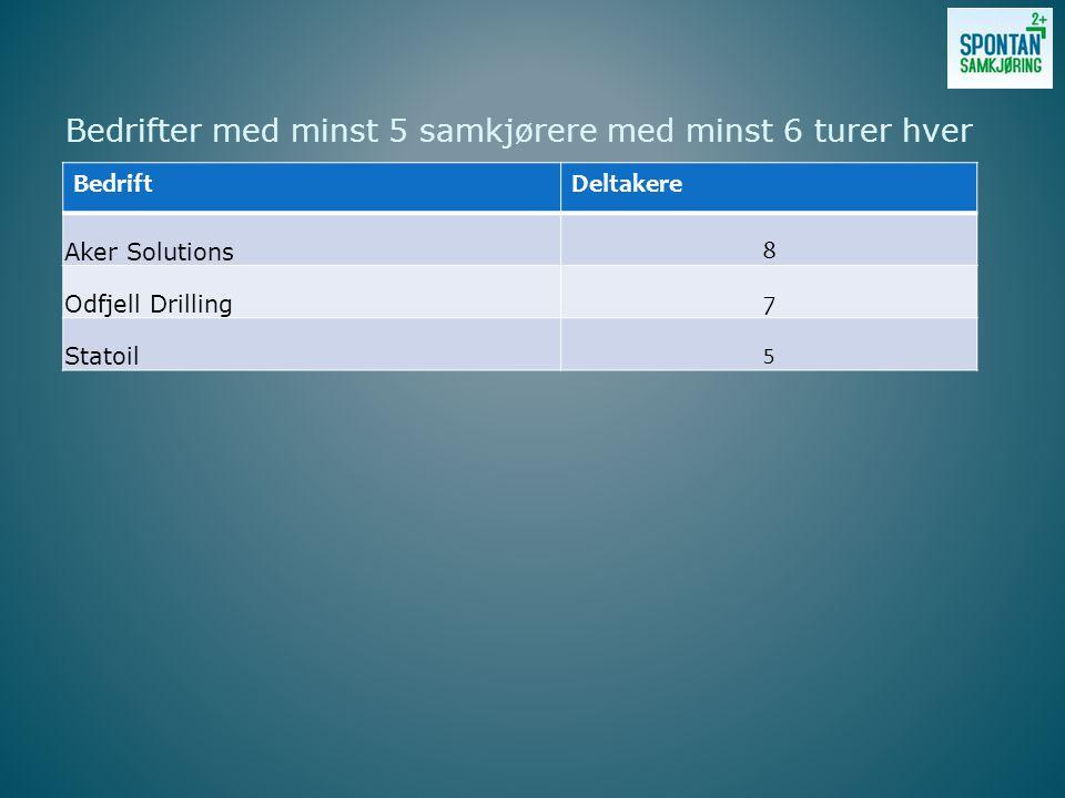 Bedrifter med minst 5 samkjørere med minst 6 turer hver BedriftDeltakere Aker Solutions 8 Odfjell Drilling 7 Statoil 5