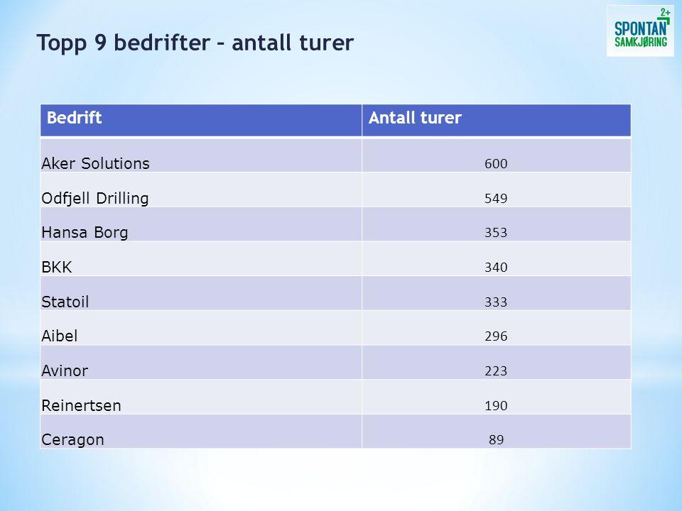 BedriftAntall turer Aker Solutions 600 Odfjell Drilling 549 Hansa Borg 353 BKK 340 Statoil 333 Aibel 296 Avinor 223 Reinertsen 190 Ceragon 89 Topp 9 bedrifter – antall turer