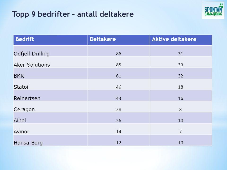 BedriftDeltakereAktive deltakere Odfjell Drilling 8631 Aker Solutions 8533 BKK 6132 Statoil 4618 Reinertsen 4316 Ceragon 288 Aibel 2610 Avinor 147 Han