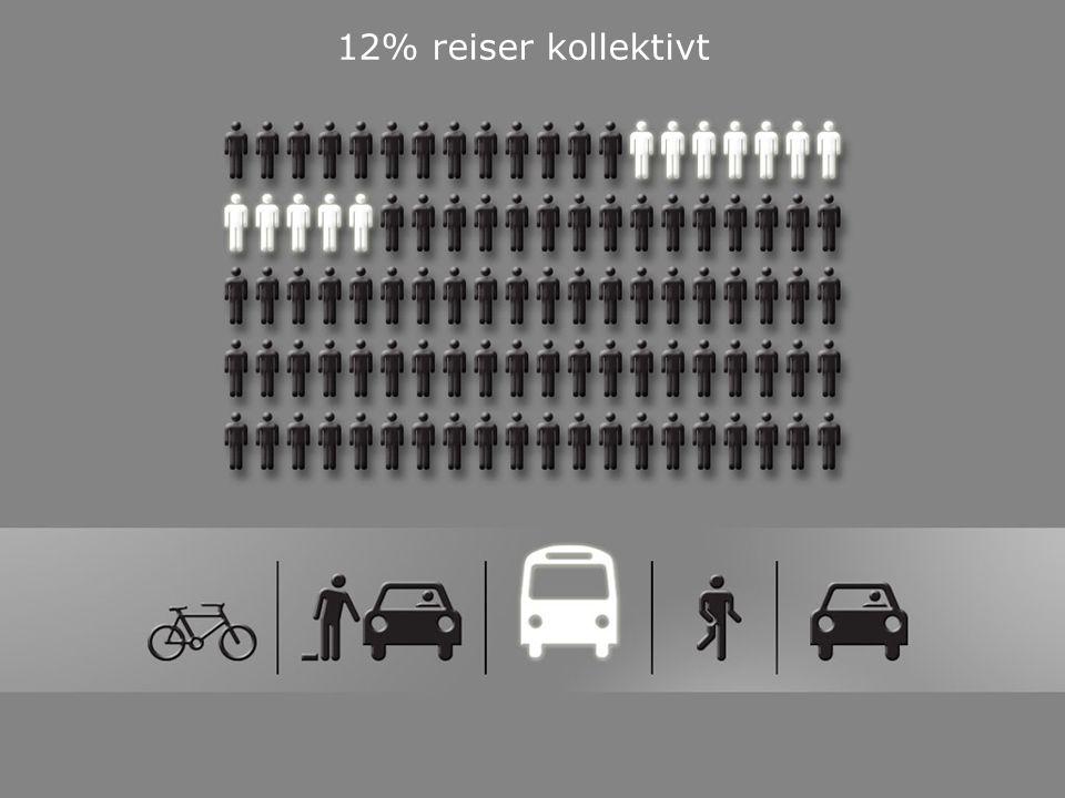 12% reiser kollektivt