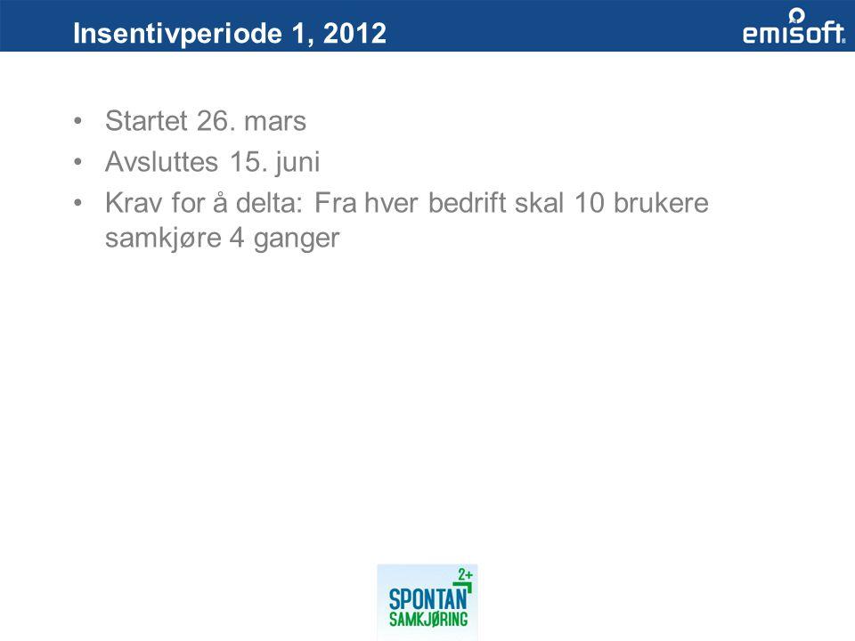 Insentivperiode 1, 2012 Startet 26. mars Avsluttes 15. juni Krav for å delta: Fra hver bedrift skal 10 brukere samkjøre 4 ganger