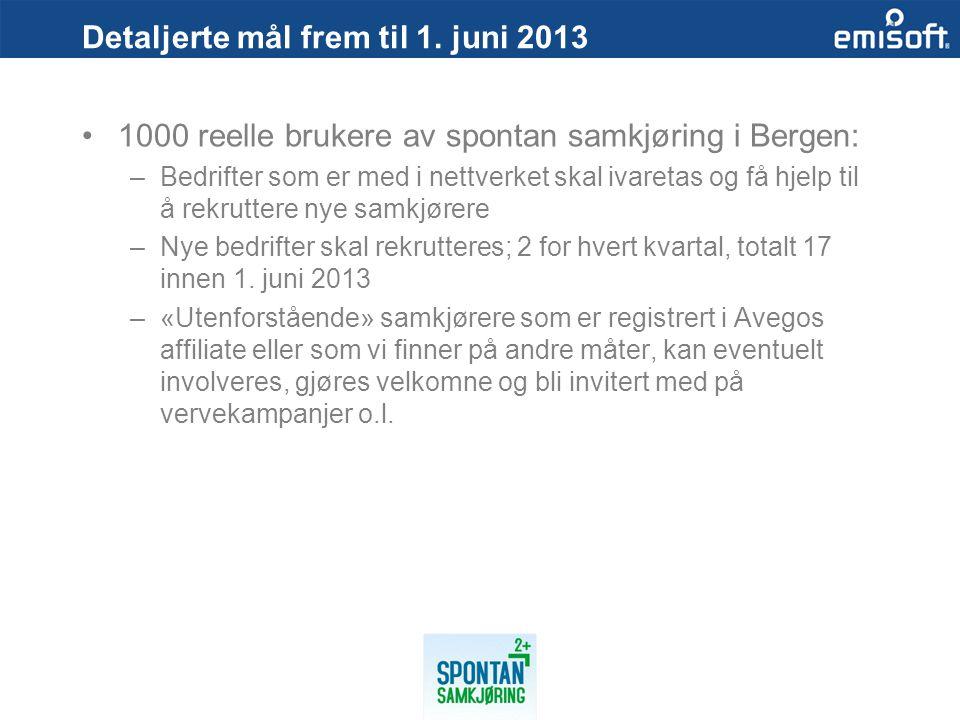 Detaljerte mål frem til 1. juni 2013 1000 reelle brukere av spontan samkjøring i Bergen: –Bedrifter som er med i nettverket skal ivaretas og få hjelp