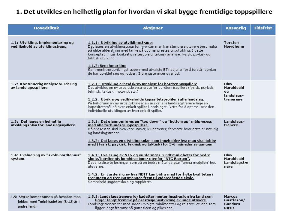 1. Det utvikles en helhetlig plan for hvordan vi skal bygge fremtidige toppspillere HovedtiltakAksjonerAnsvarligTidsfrist 1.1: Utvikling, implementeri