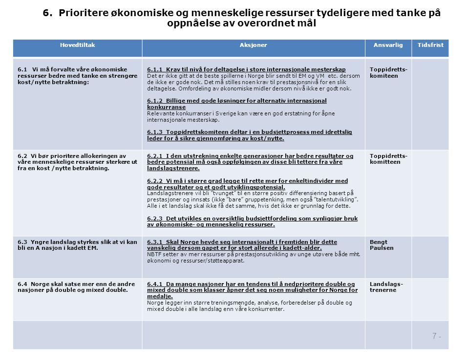 6. Prioritere økonomiske og menneskelige ressurser tydeligere med tanke på oppnåelse av overordnet mål HovedtiltakAksjonerAnsvarligTidsfrist 6.1 Vi må
