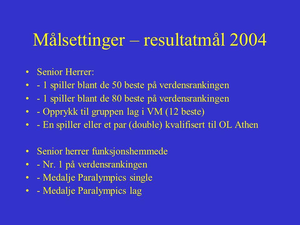 Målsettinger – resultatmål 2004 Senior Herrer: - 1 spiller blant de 50 beste på verdensrankingen - 1 spiller blant de 80 beste på verdensrankingen - Opprykk til gruppen lag i VM (12 beste) - En spiller eller et par (double) kvalifisert til OL Athen Senior herrer funksjonshemmede - Nr.