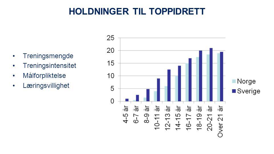 HOLDNINGER TIL TOPPIDRETT Treningsmengde Treningsintensitet Målforpliktelse Læringsvillighet