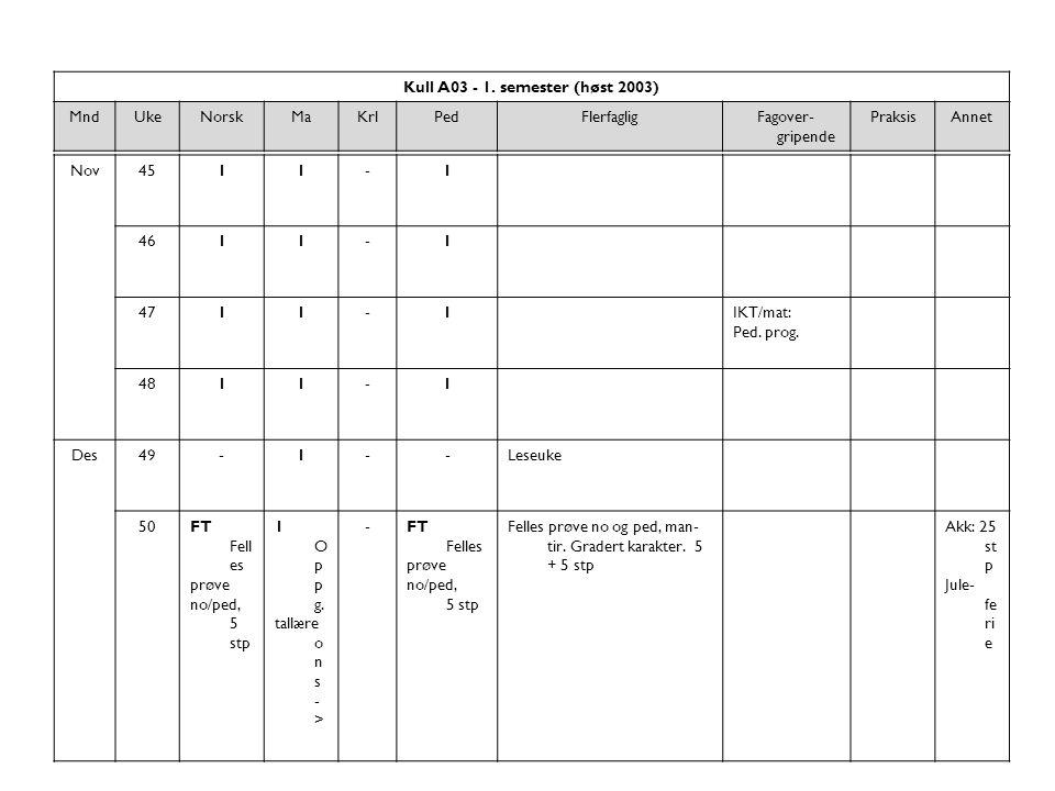 Kull A03 - 1. semester (høst 2003) MndUkeNorskMaKrlPedFlerfagligFagover- gripende PraksisAnnet Nov4511-1 4611-1 4711-1IKT/mat: Ped. prog. 4811-1 Des49
