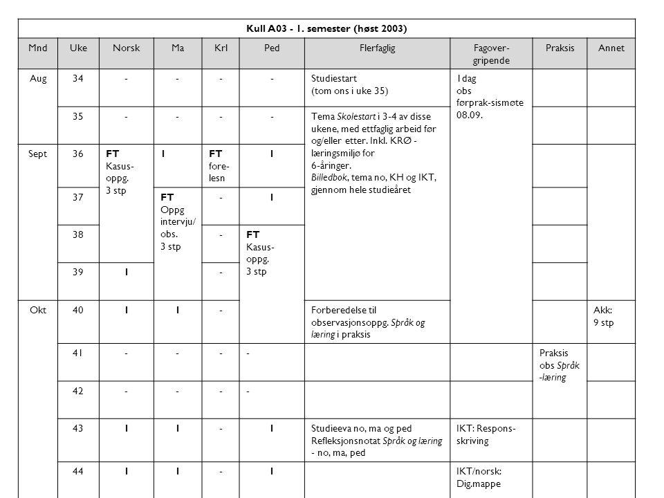 Kull A03 - 1. semester (høst 2003) MndUkeNorskMaKrlPedFlerfagligFagover- gripende PraksisAnnet Aug34----Studiestart (tom ons i uke 35) 1dag obs førpra