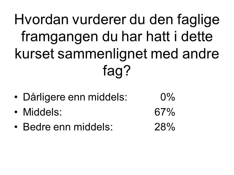 Hvordan vurderer du den faglige framgangen du har hatt i dette kurset sammenlignet med andre fag? Dårligere enn middels: 0% Middels:67% Bedre enn midd