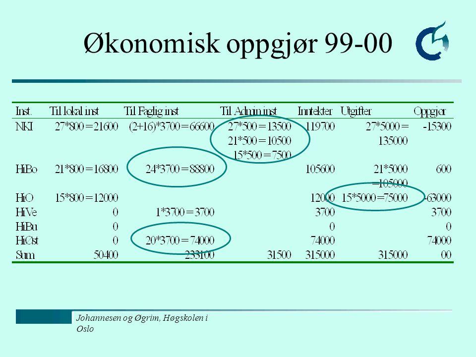 Johannesen og Øgrim, Høgskolen i Oslo Økonomisk oppgjør 99-00