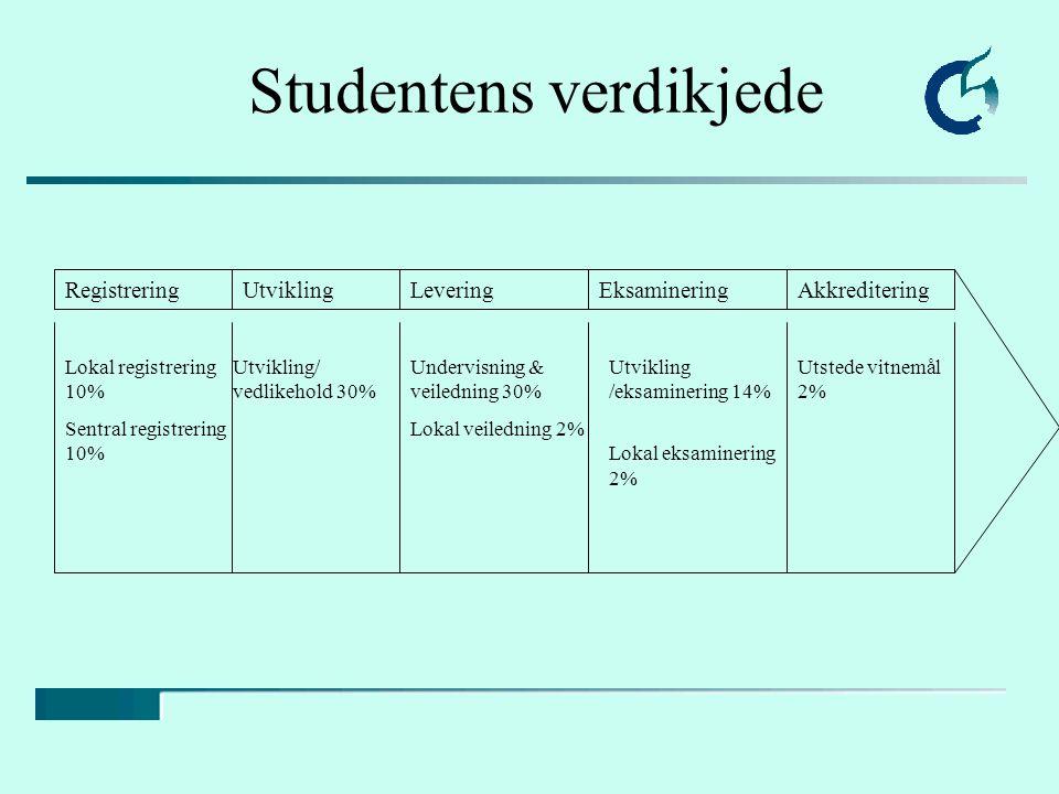 UtviklingRegistreringLeveringEksamineringAkkreditering Lokal registrering 10% Sentral registrering 10% Utvikling/ vedlikehold 30% Undervisning & veile