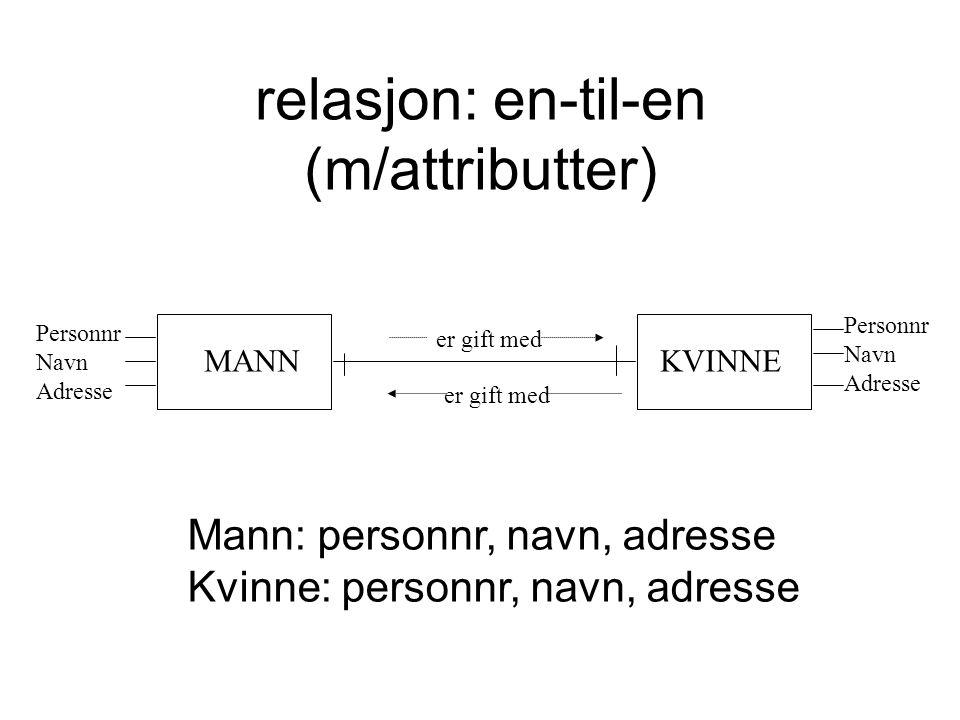 relasjon: en-til-en (m/attributter) MANNKVINNE Personnr Navn Adresse er gift med Personnr Navn Adresse Mann: personnr, navn, adresse Kvinne: personnr,