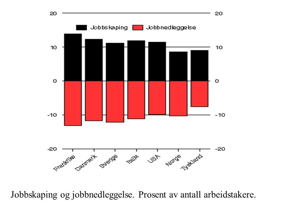 Jobbskaping og jobbnedleggelse. Prosent av antall arbeidstakere.