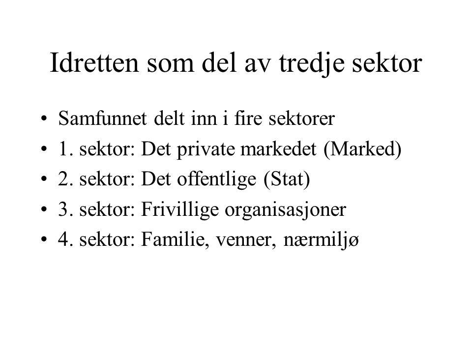 Idretten som del av tredje sektor Samfunnet delt inn i fire sektorer 1. sektor: Det private markedet (Marked) 2. sektor: Det offentlige (Stat) 3. sekt