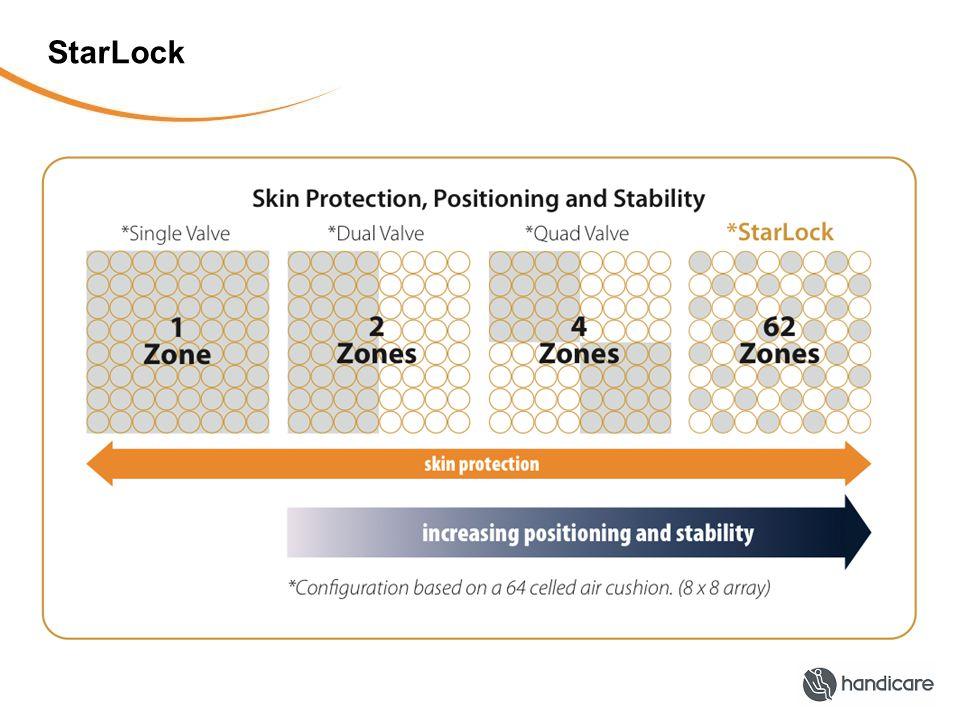 Stabilitet: Starlockmekansimen Bryter forbindelsen mellom de ulike luftcellene Hver enkelt luftcelle beholder sin mengde luft Gir en stabil pute Enkelt Viktig i forhold til blant annet Bedre funksjon i overkropp Mindre shear krefter Redusert fare for feilstillinger Forflytning
