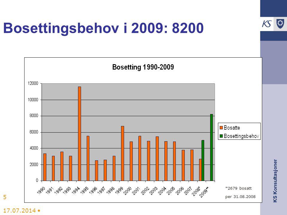 KS Konsultasjoner Bosettingsmodeller Problemer med å få nok bosettingsplasser i 2000.