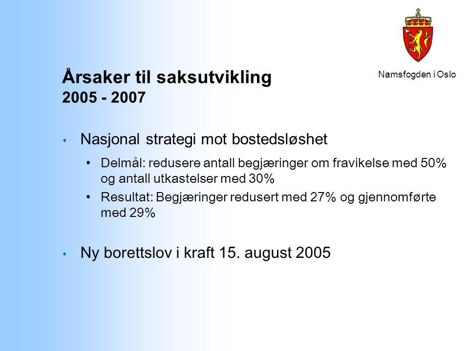 Namsfogden i Oslo Årsaker til saksutvikling 2005 - 2007 Nasjonal strategi mot bostedsløshet Delmål: redusere antall begjæringer om fravikelse med 50%