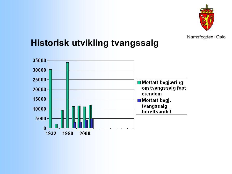Namsfogden i Oslo Historisk utvikling tvangssalg