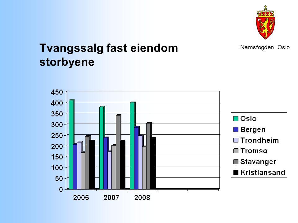 Namsfogden i Oslo Tvangssalg fast eiendom storbyene