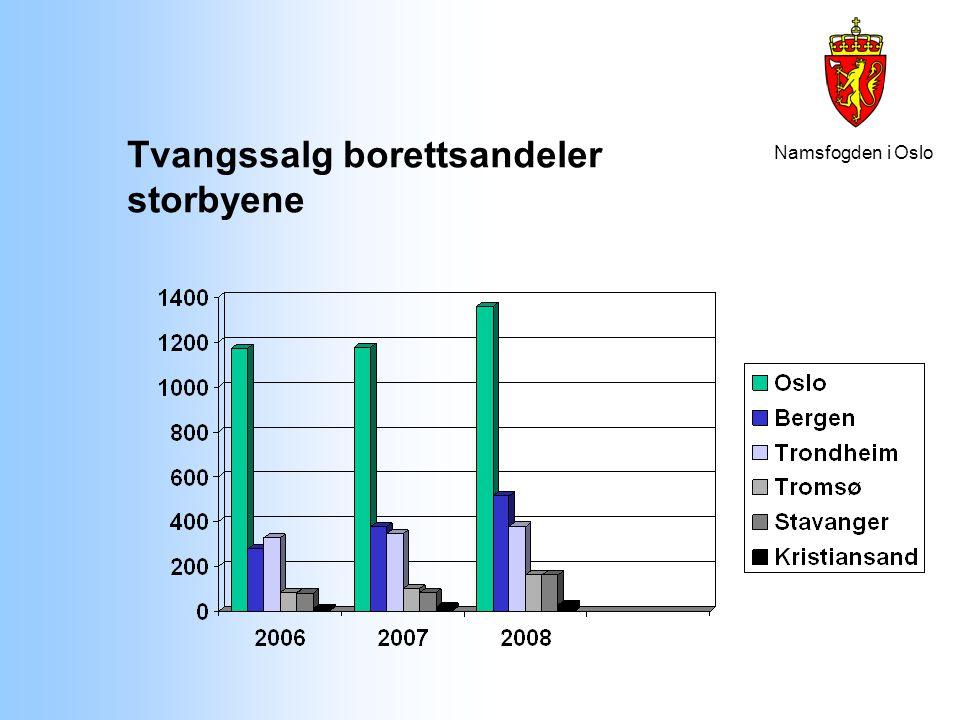 Namsfogden i Oslo Bakgrunn for utviklingen Stigende boligpriser = stabilt få tvangssalg Nedgang i boligpriser = økning i tvangssalg Lavinnskuddsboliger Unge Investorer
