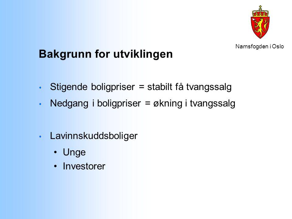 Namsfogden i Oslo Bakgrunn for utviklingen Stigende boligpriser = stabilt få tvangssalg Nedgang i boligpriser = økning i tvangssalg Lavinnskuddsbolige