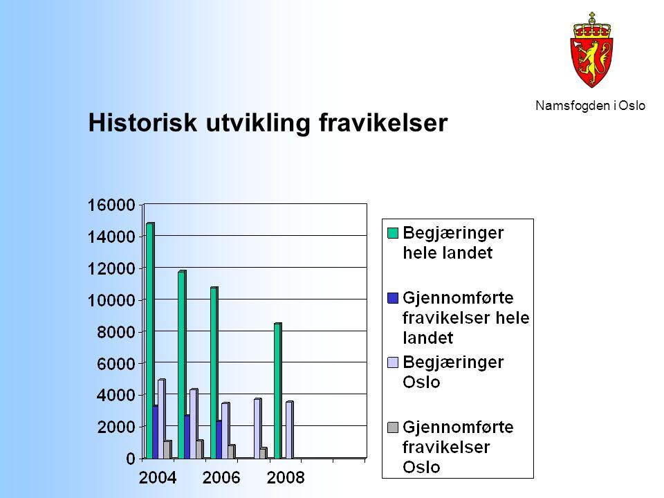 Namsfogden i Oslo Årsaker til saksutvikling 2005 - 2007 Nasjonal strategi mot bostedsløshet Delmål: redusere antall begjæringer om fravikelse med 50% og antall utkastelser med 30% Resultat: Begjæringer redusert med 27% og gjennomførte med 29% Ny borettslov i kraft 15.
